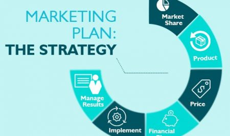 Every business needs a marketing plan